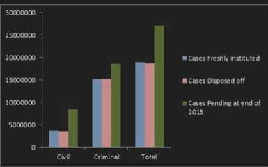Indian District Court case disposed statistics