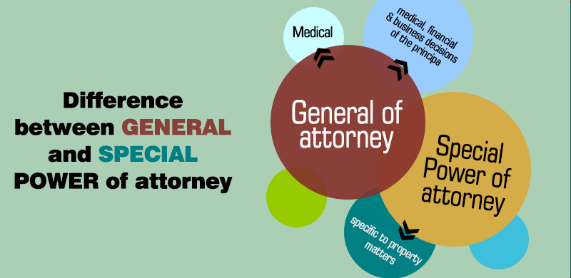 Difference between General power of attorney format for NRI and special power of attorney for NRI