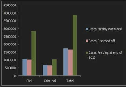 Indian High Court case disposed statistics