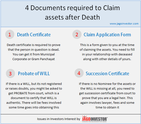 Documents required to inherit mother's property after death