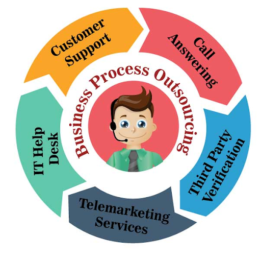 business process outsourcing contract sample
